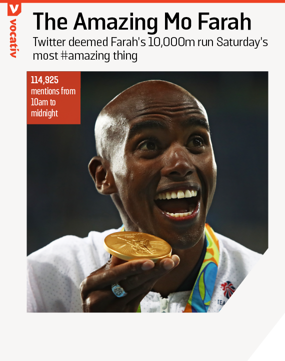2016_08_14 most mentioned rio olympics.r2