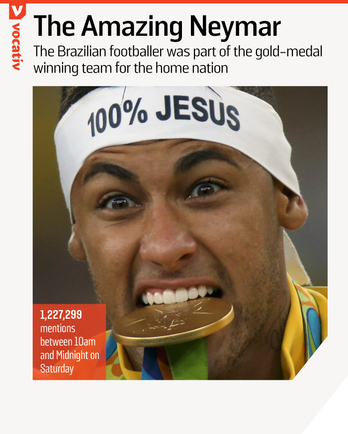 2016_08_21 most mentioned rio olympics