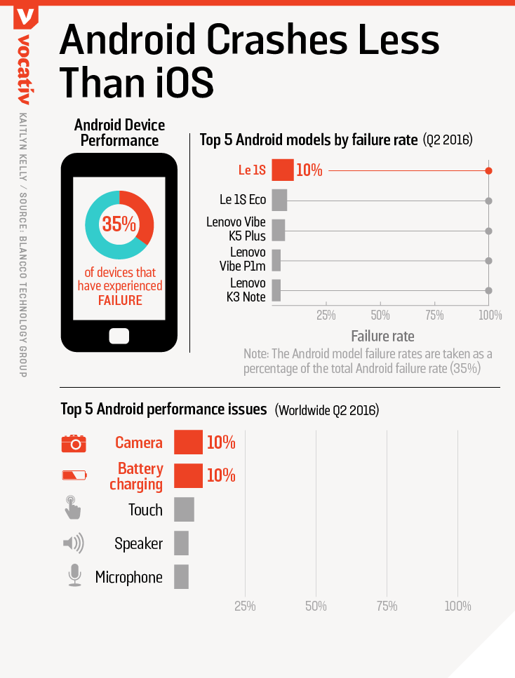 Android crashes less than iOS
