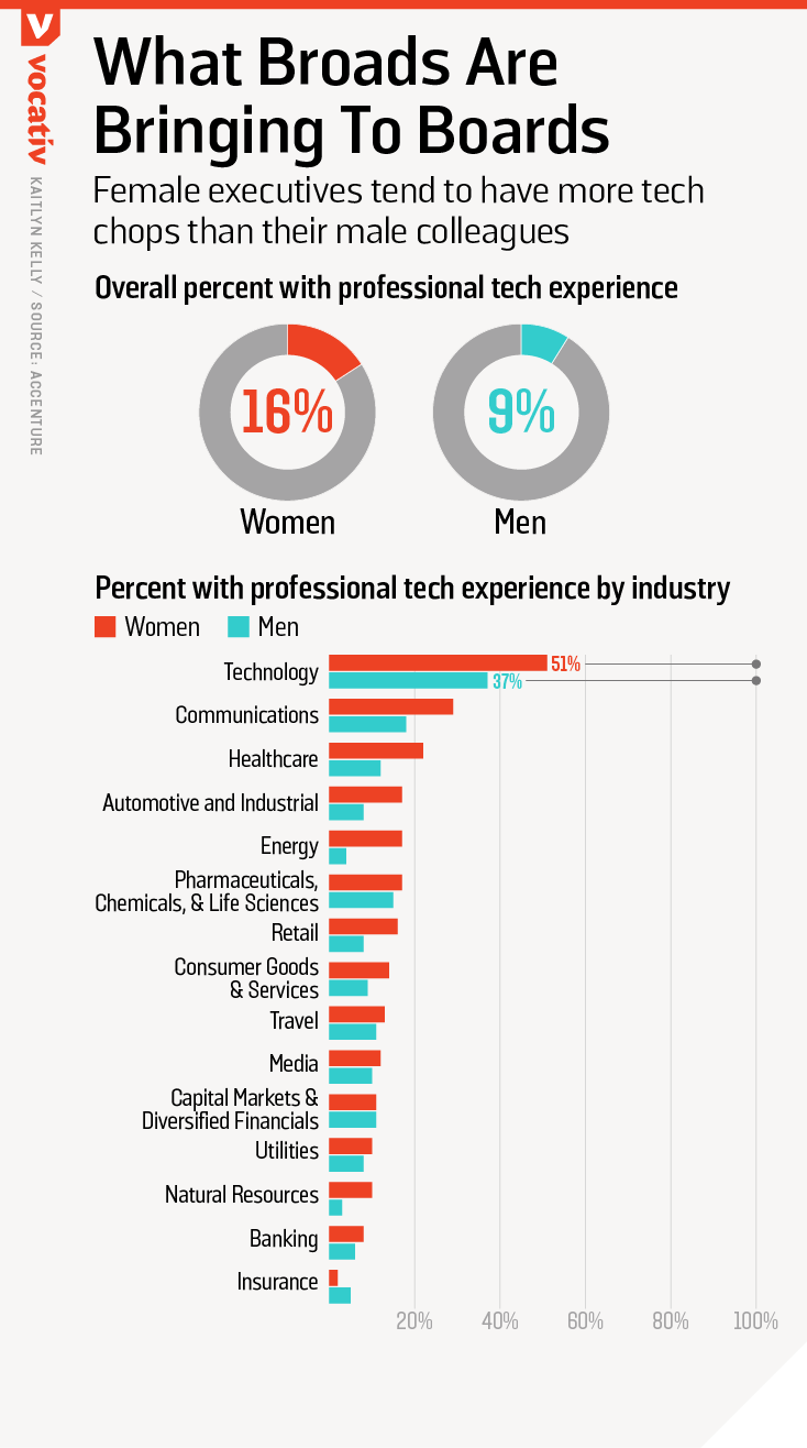 Female executives tend to have great tech chops than their male colleagues