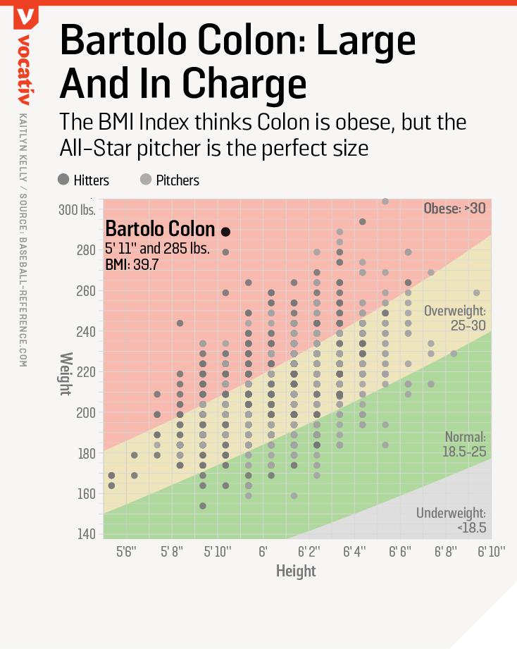 The BMI Index thinks Colon is obese, but the All-Star pitcher is the perfect size