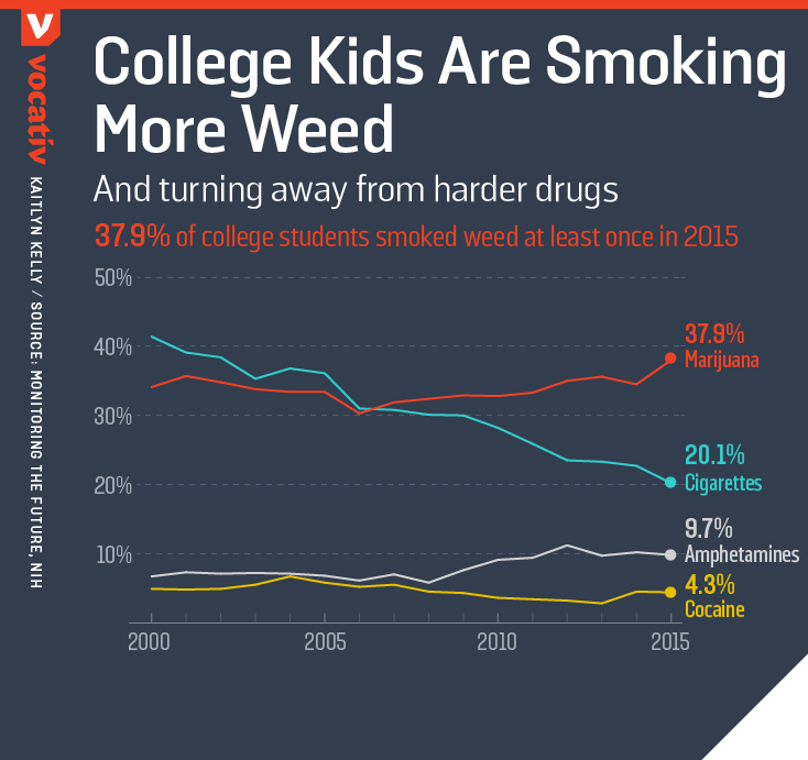 2016_09_07 DrugsCollegeStudents.r3