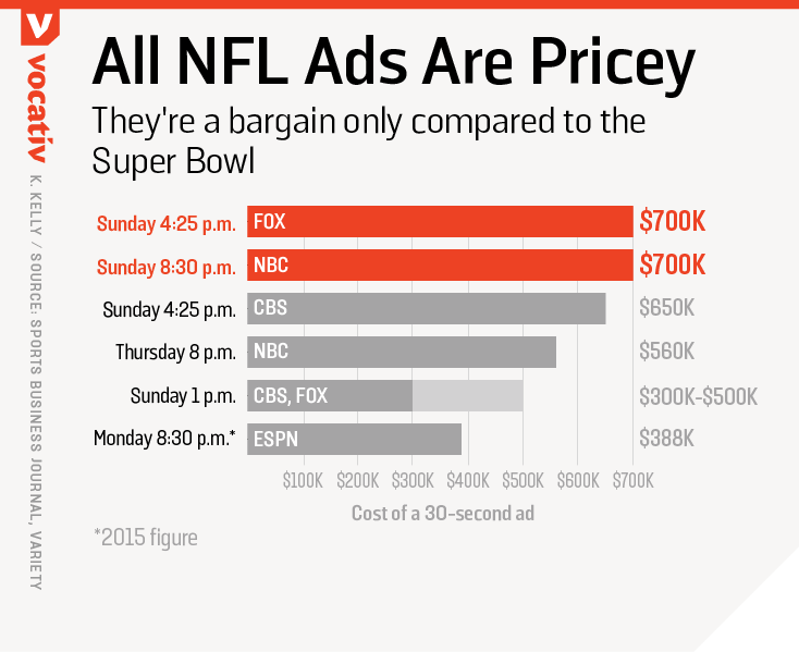 All NFL ads are pricey