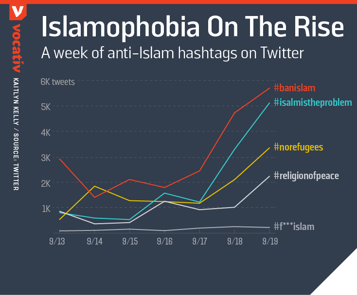 A week of anti-Islam hashtags on Twitter