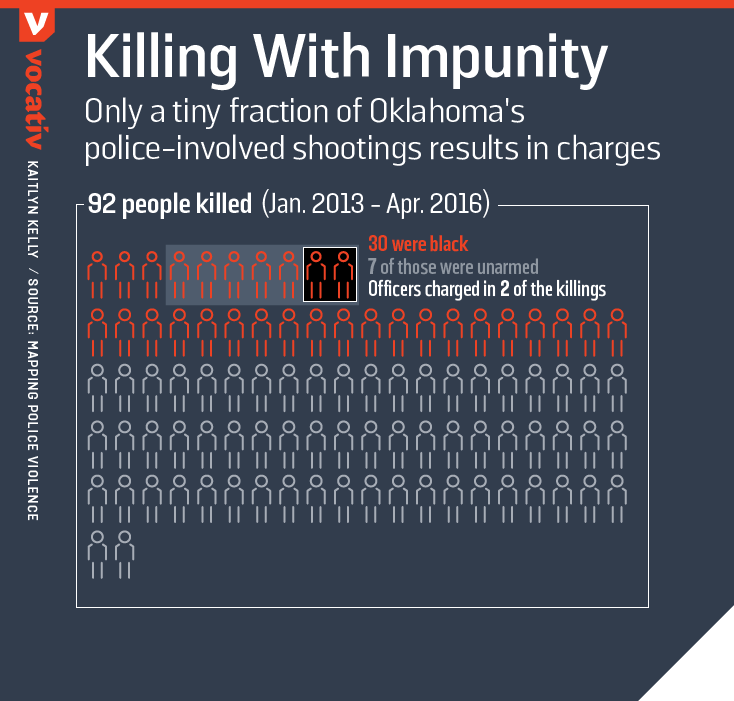 Only a tiny fraction of Oklahoma's police-involved shootings results in charges