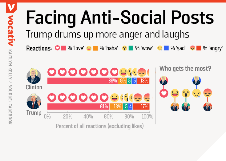 2016_09_29 TrumpHillaryFBpages reactions