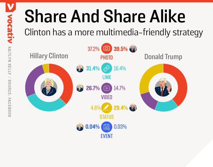 2016_09_29 TrumpHillaryFBpages typesPosts