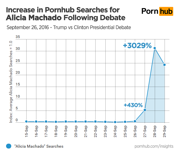 pornhub insights alicia machado search growth