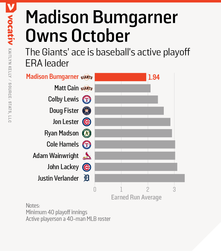 The Giants' ace is baseball's active playoff ERA leader