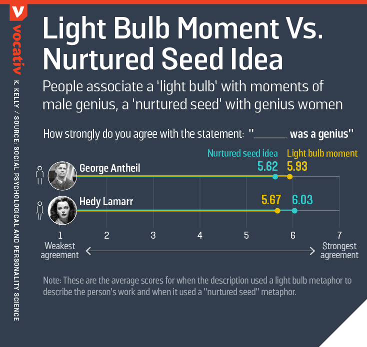 People associate a 'light bulb' with moments of male genius, a 'nurtured seed' with genius women
