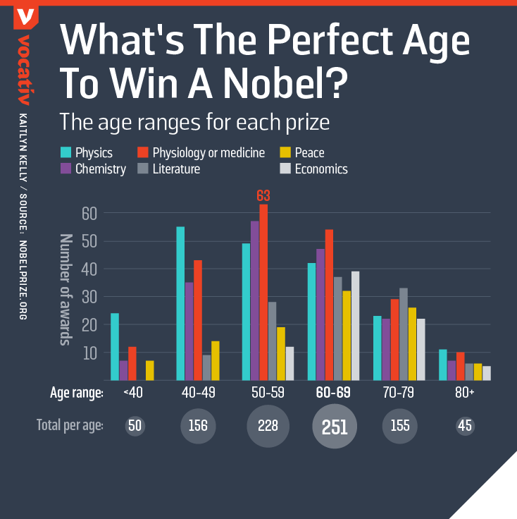 What's the perfect age to win a Nobel?