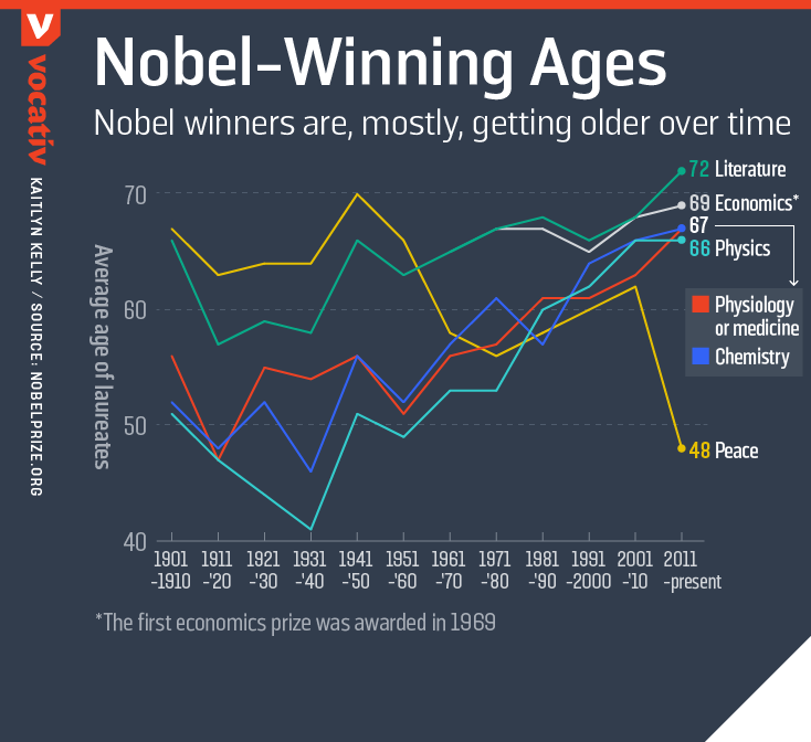 Nobel winners, are, mostly getting older over time