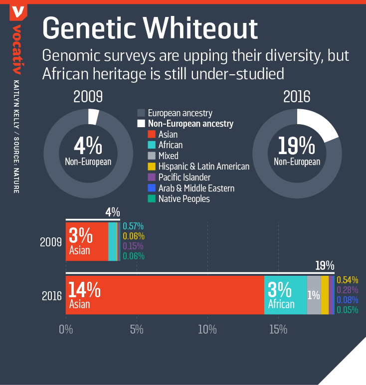 Genomic surveys are upping their diversity, but African heritage is still under-studied