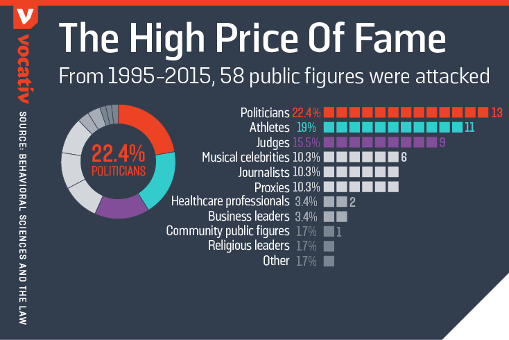 From 1995-2015, 58 public figures were attacked