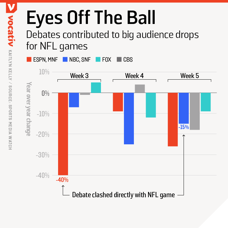 Debates contributed to big audience drops for NFL games