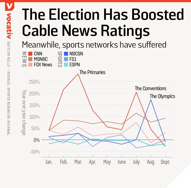 The election has boosted cable news ratings. Meanwhile, sports networks have suffered