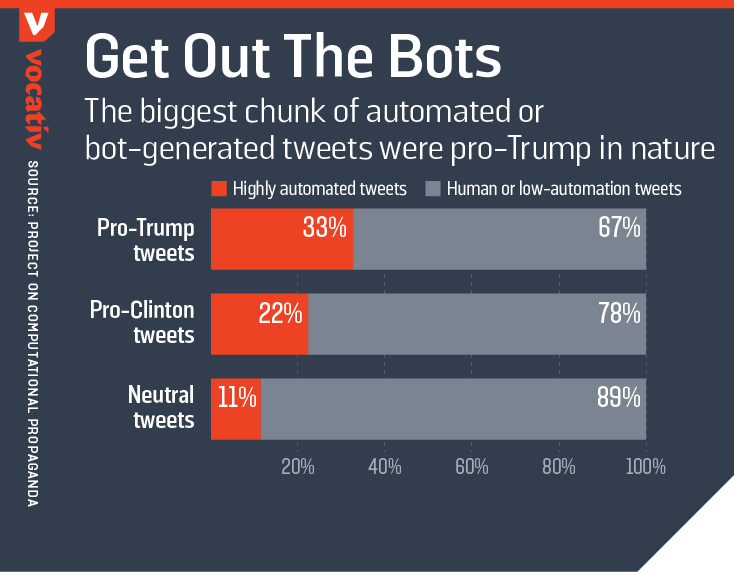 The biggest chunk of automated or bot-generated tweets were pro-Trump in nature