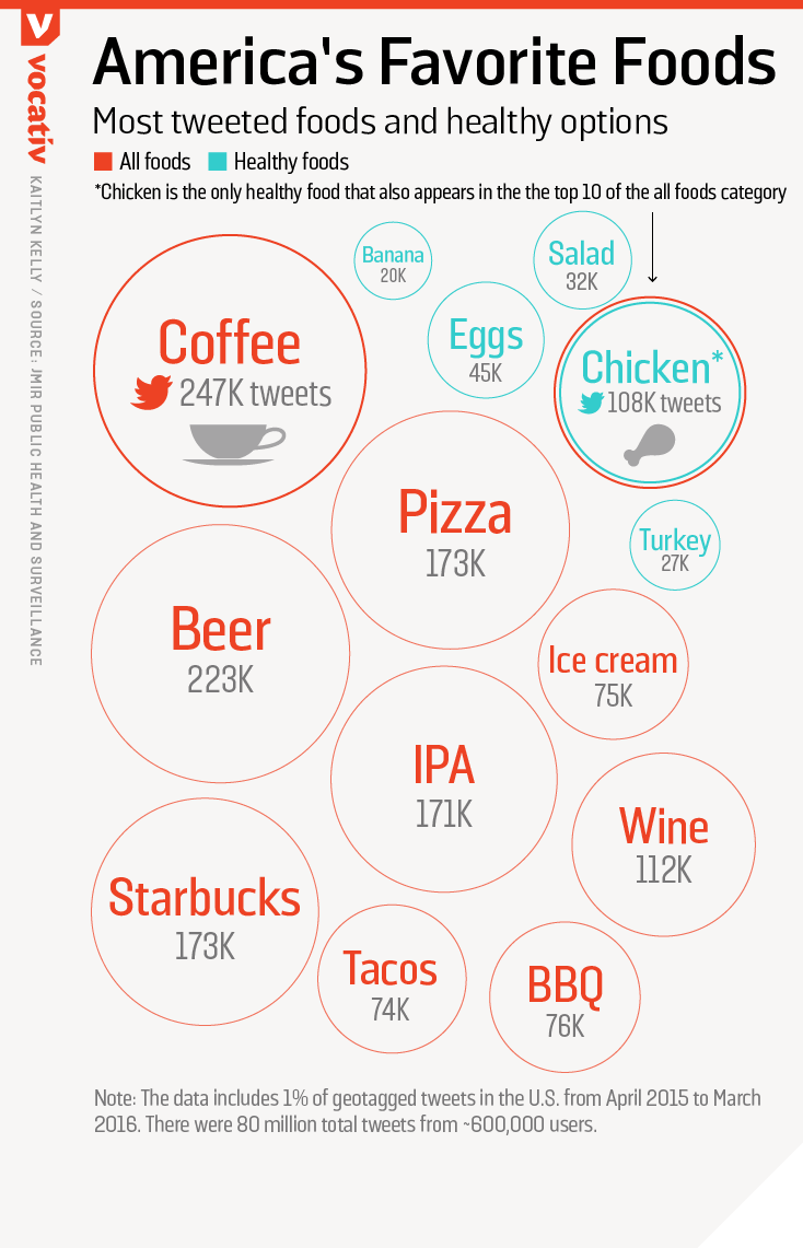 Most tweeted foods and healthy options