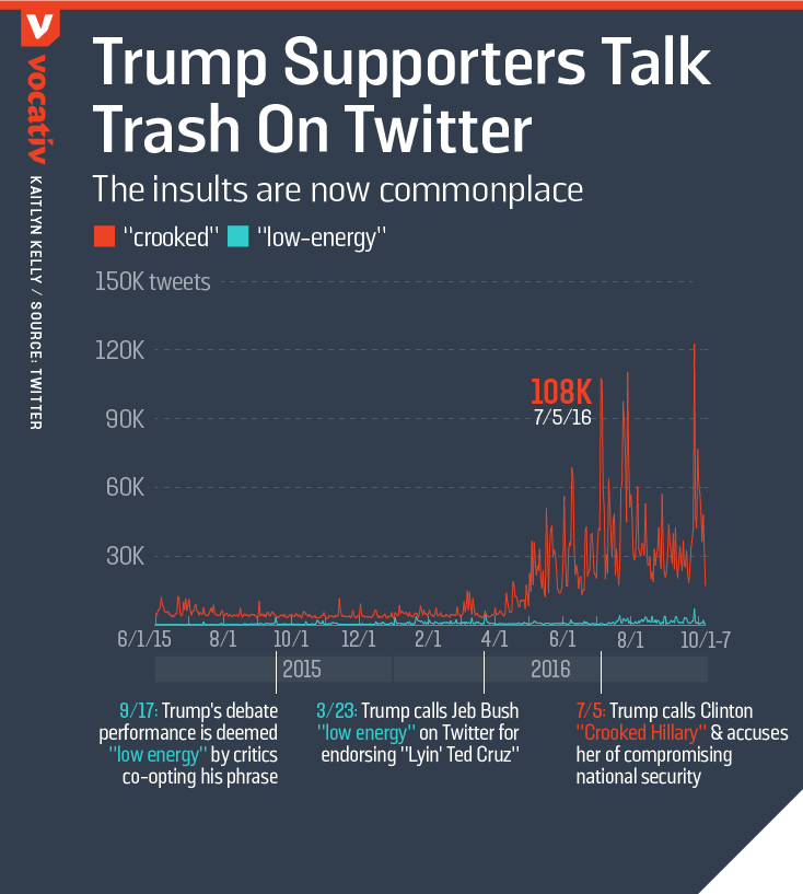Trump supporters talk trash on twitter: The insults are now commonplace