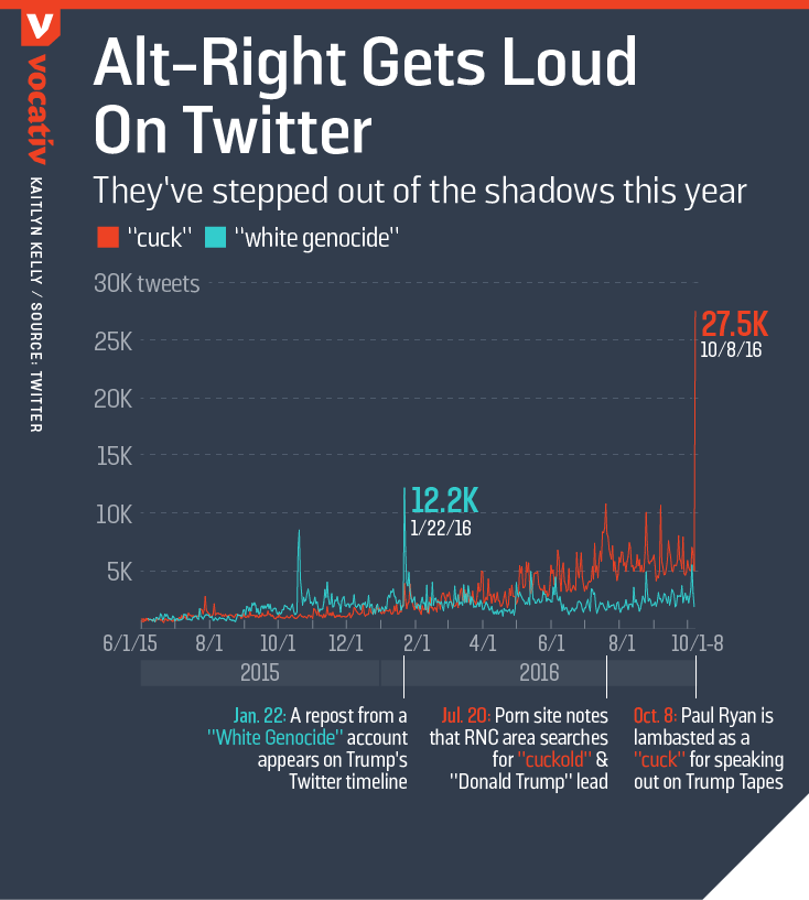 Alt-right gets loud on twitter: They've stepped out of the shadows this year