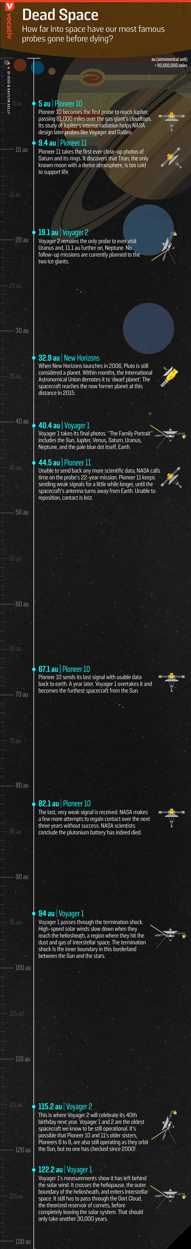 2016_10_20 probes distance from sun KK version3