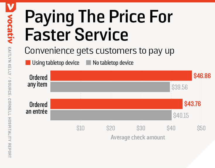 Convenience gets customers to pay up