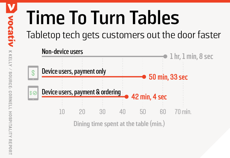 Tabletop tech gets customers out the door faster