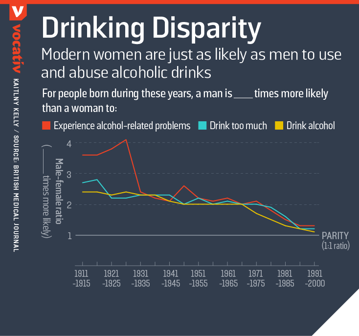 Modern women are just as likely as men to use and abuse alcoholic drinks
