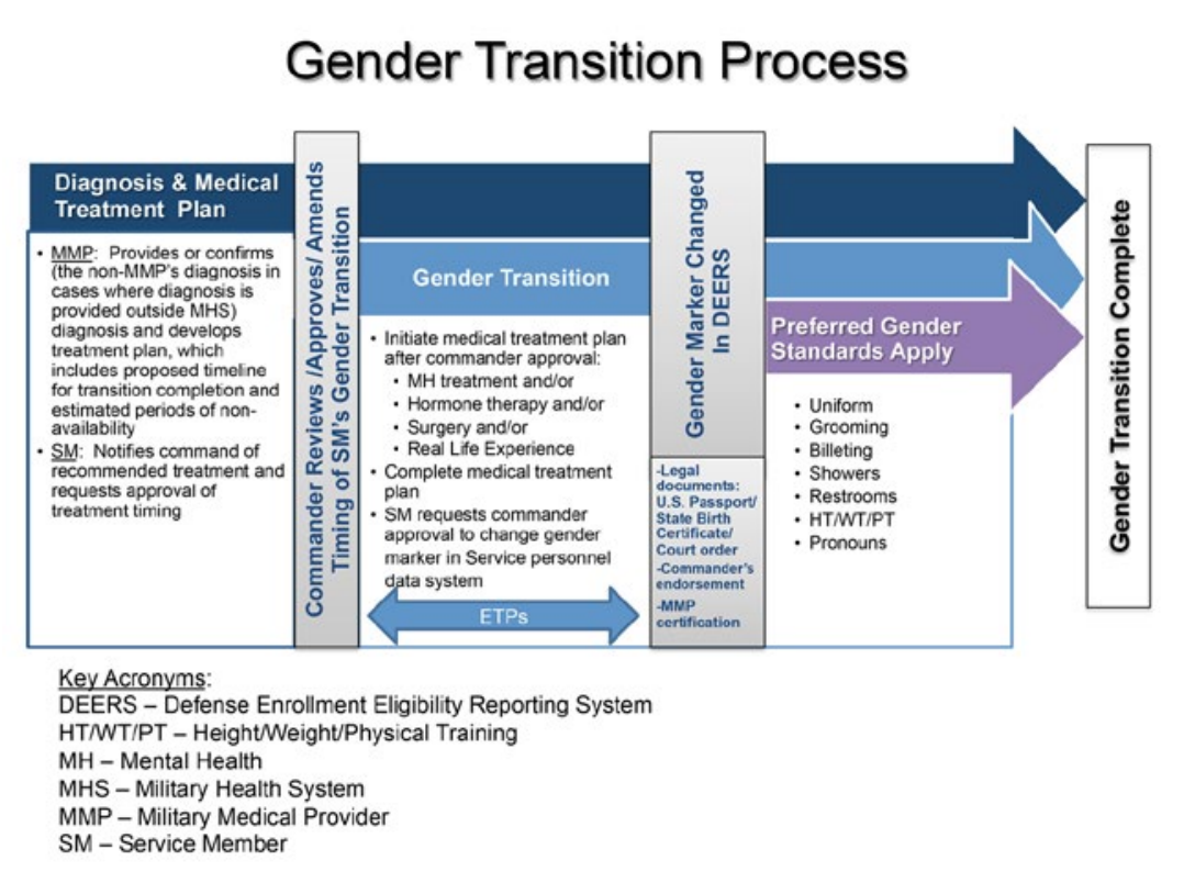 This is a flowchart explaining the gender transition process in the military