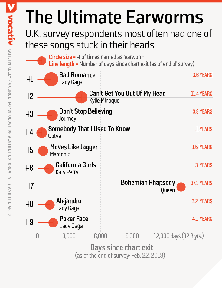 U.K. survey respondents most often had one of these songs stuck in their heads