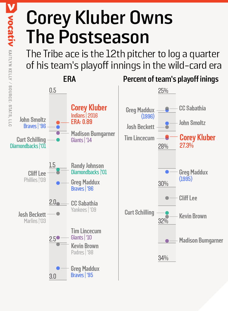 The Tribe ace is the 12th pitcher to log a quarter of his team's playoff innings in the wild-card era