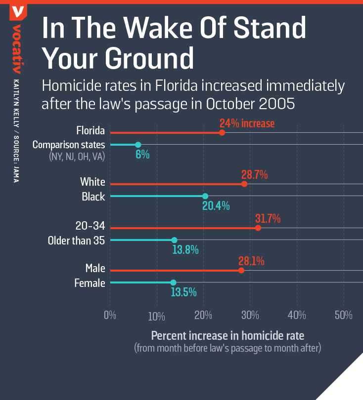 Homicide rates in Florida increased immediately after the law's passage in October 2005