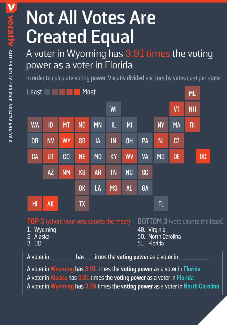 A voter in Wyoming has 3.91 times the voting power as a voter in Florida