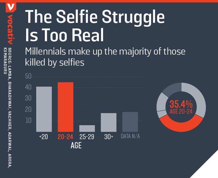 2016_11_17 SelfieDeaths AGE