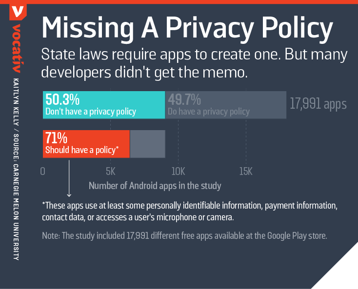 State laws require apps to create one. But many developers didn't get the memo.