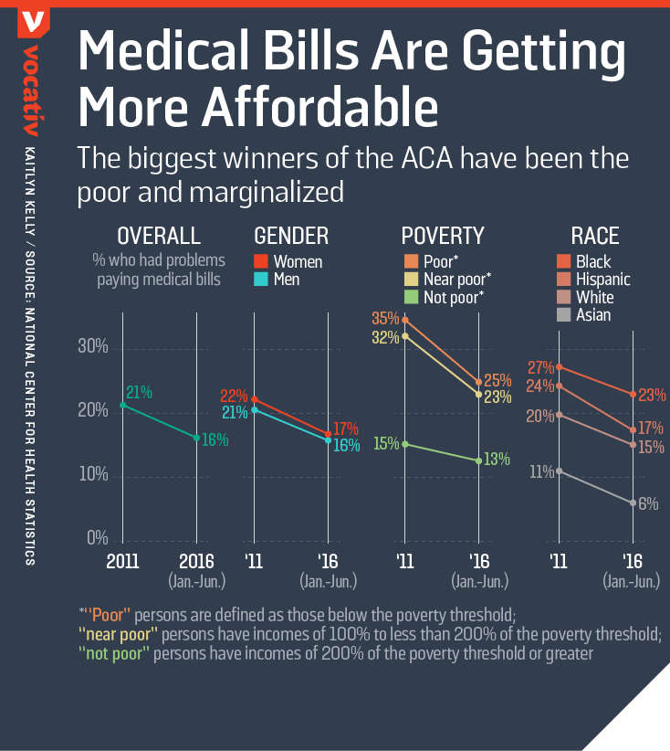The biggest winners of the ACA have been the poor and marginalized