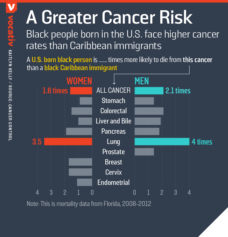 Black people born in the U.S. face higher cancer rates than Caribbean immigrants