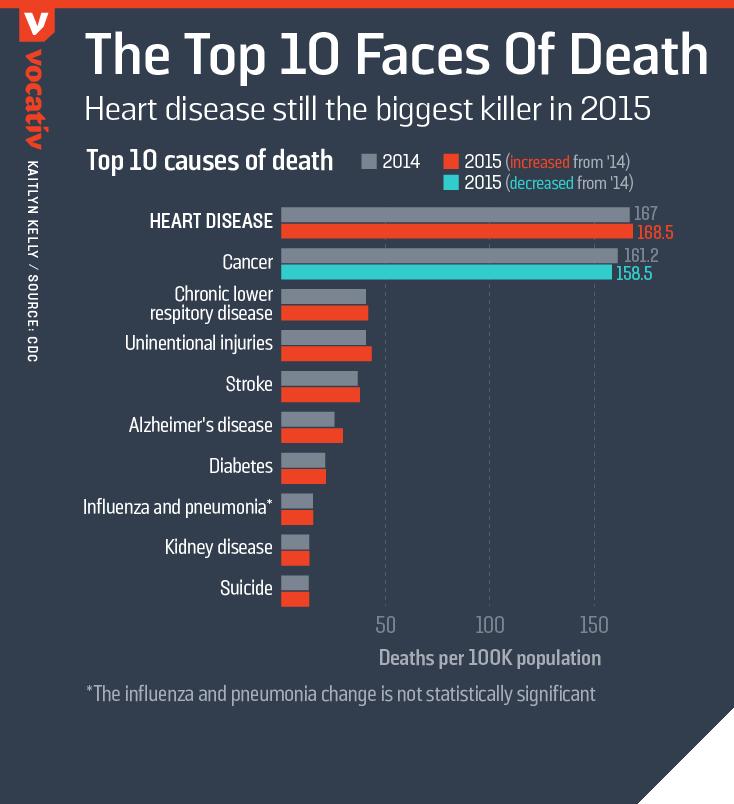 2016_12_08 CausesOfDeath TOP10.r2
