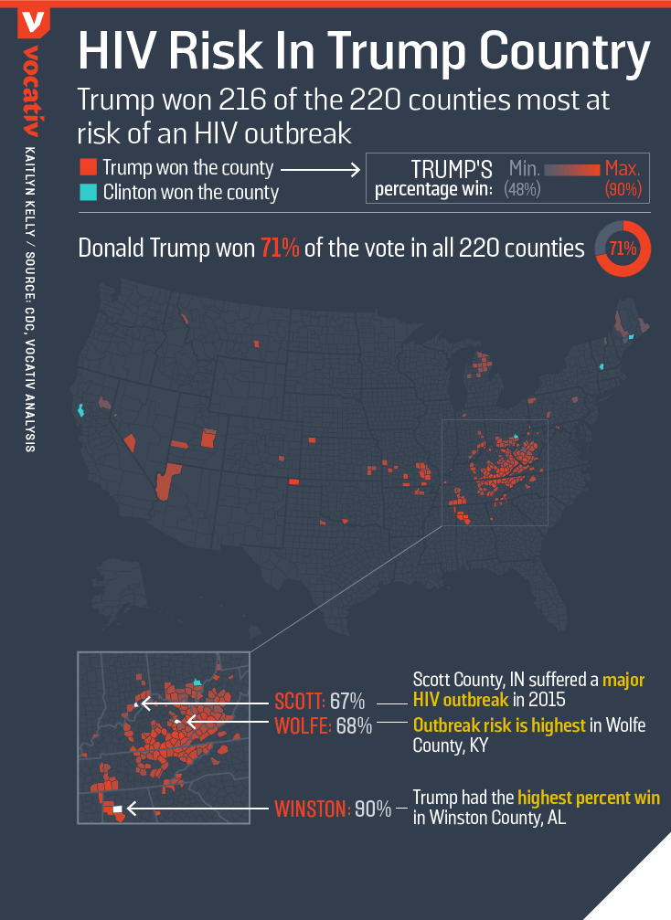 Trump won 216 of the 220 counties most at risk of an HIV outbreak