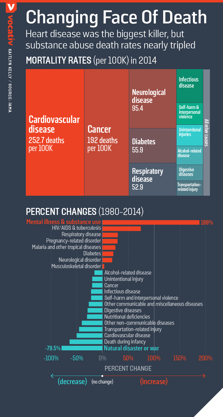Heart disease was the biggest killer, but substance abuse death rates nearly tripled