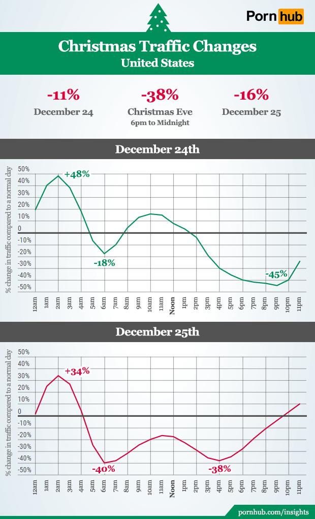 pornhub insights christmas hourly united states