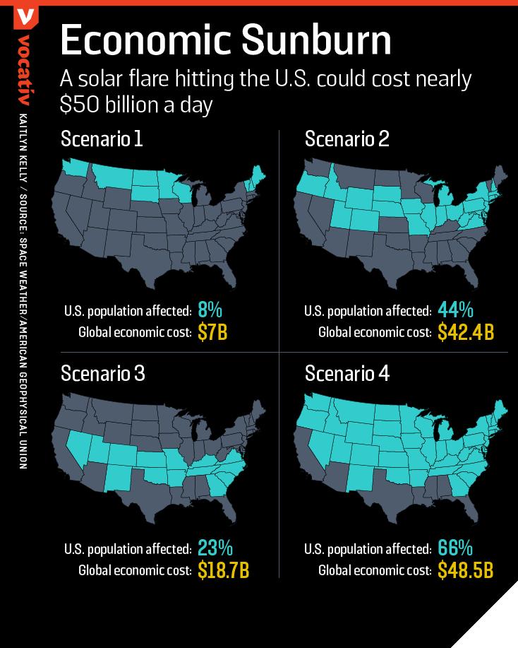 2017_01_20 SolarFlareScenarios.r2