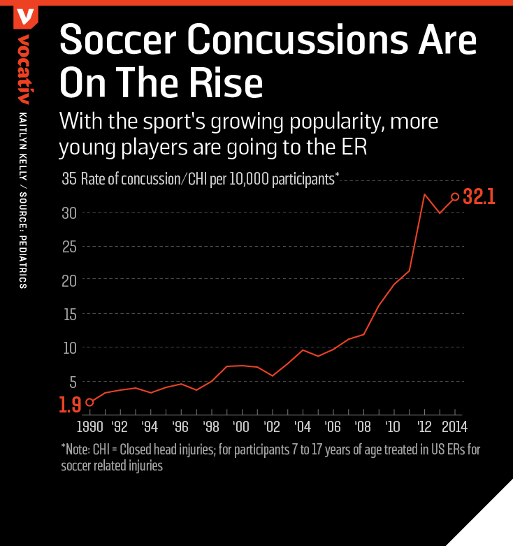 With the sport's growing popularity, more young players are going to the ER