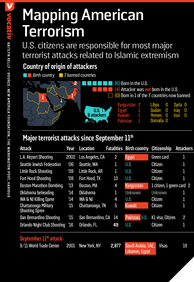 U.S. citizens are responsible for most major terrorist attacks related to Islamic extremism