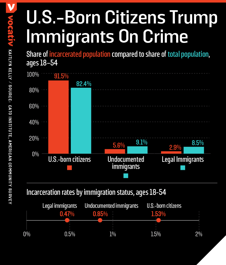 2017_03_20 Immigration Crimes.r3