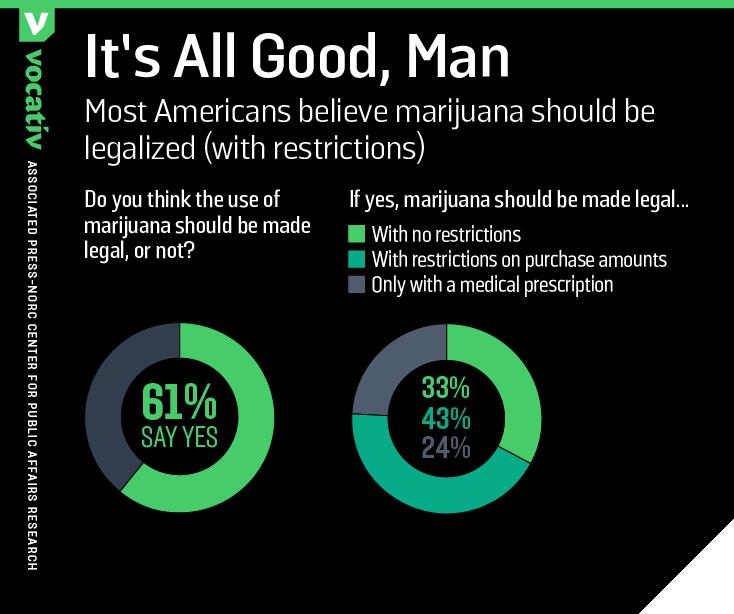 2017_04_18 WeedUse legalized